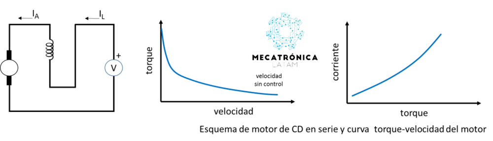 Curva del motor serie