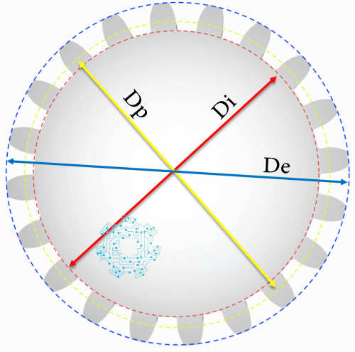 Circunferencia del engrane (De, Di y Dp).