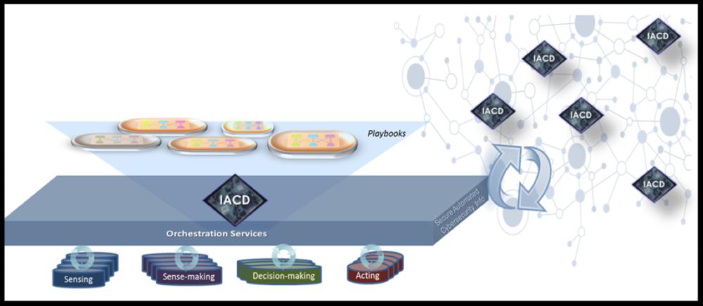 Basic IACD Framework