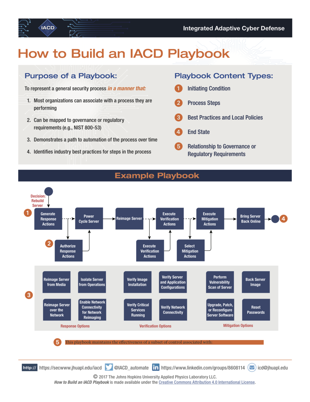 How to build an IACD Playbok