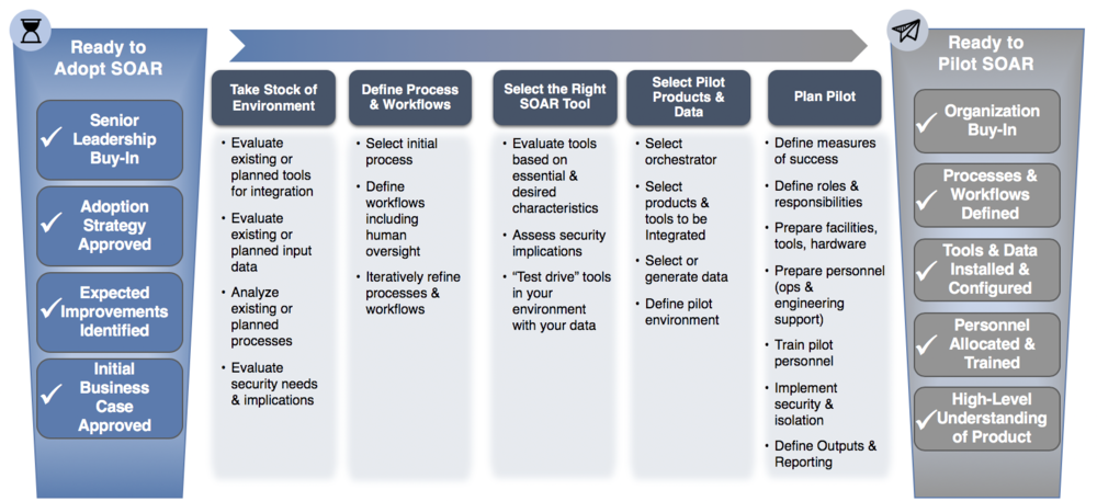 From Business Case to Pilot -   View full size image   Select the links below for more detailed guidance and other resources to help you:   Take Stock of Your Environment    Define Processes and Workflows    Select the Right SOAR Tool    Select Pilot Products and Data    Plan Pilot    Ready to Pilot