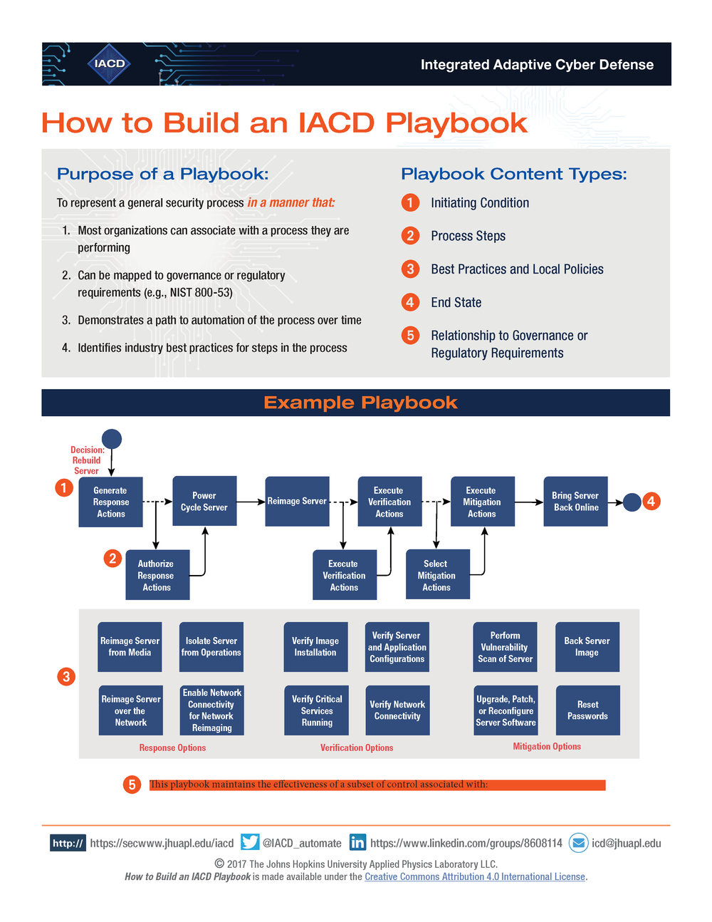 How to build an IACD Playbook