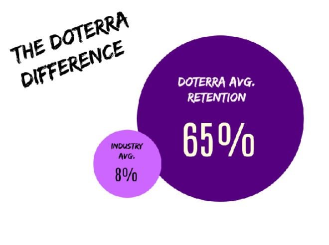 the integrity, heart, and community created with doterra are the reasons for the companies outstanding stats. doterra continually amazes me with their outreach and education programs. I'm so proud to be a part of this company and i'm excited to show you how to be a part of doterra, too!
