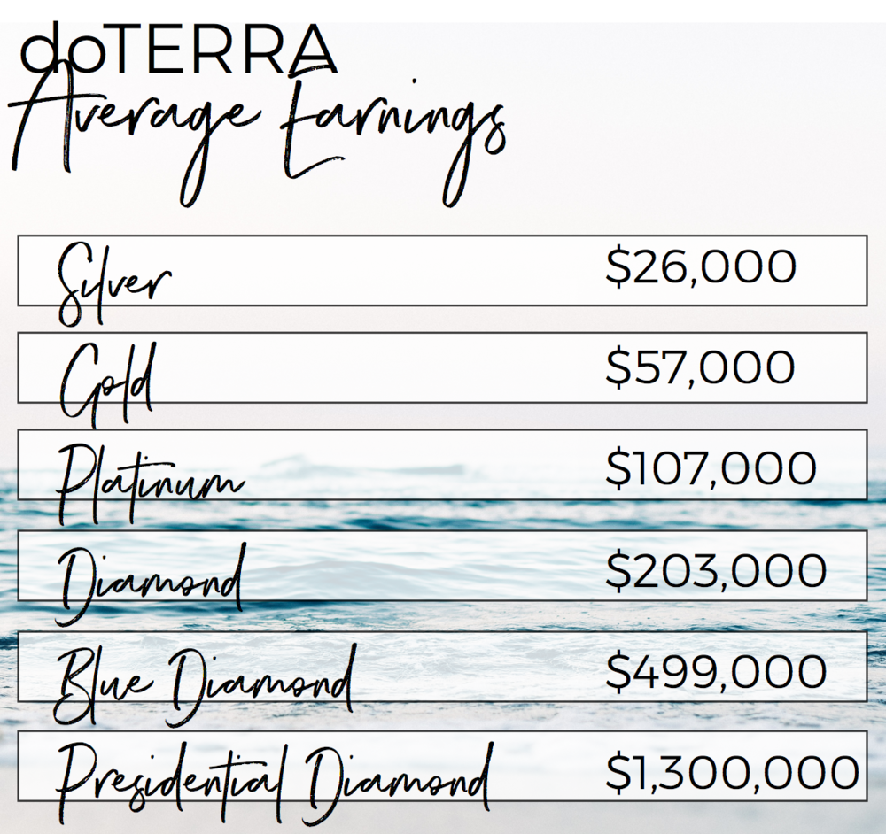 here you will see what hard work and determination can get you with doterra. these are the ranks you can reach in the company and an average for what each rank earns.
