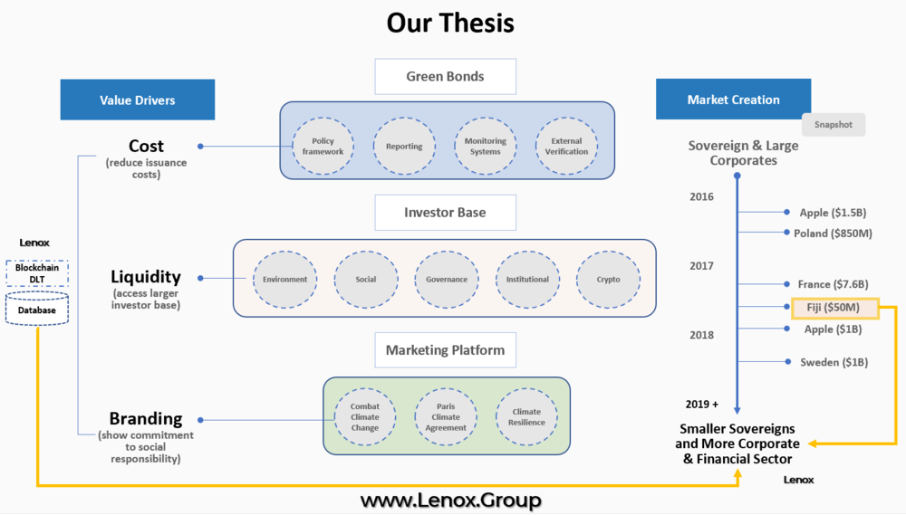 Lenox Group - Sustainable Development Financing Blockchain Platform Thesis 3.PNG