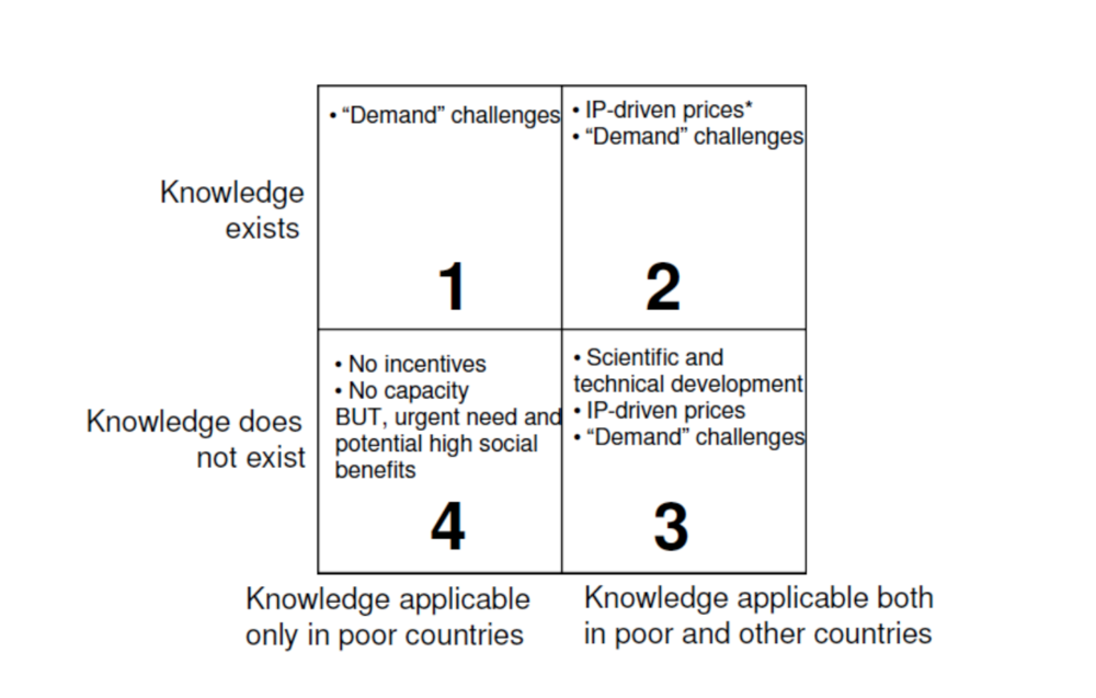 "Framework to identify missing incentive structures forthe production and distribution of knowledge.  Source: Expert Working Group on R&D. ""Research & Development Coordination& Financing."" World Health Organization. 2010."