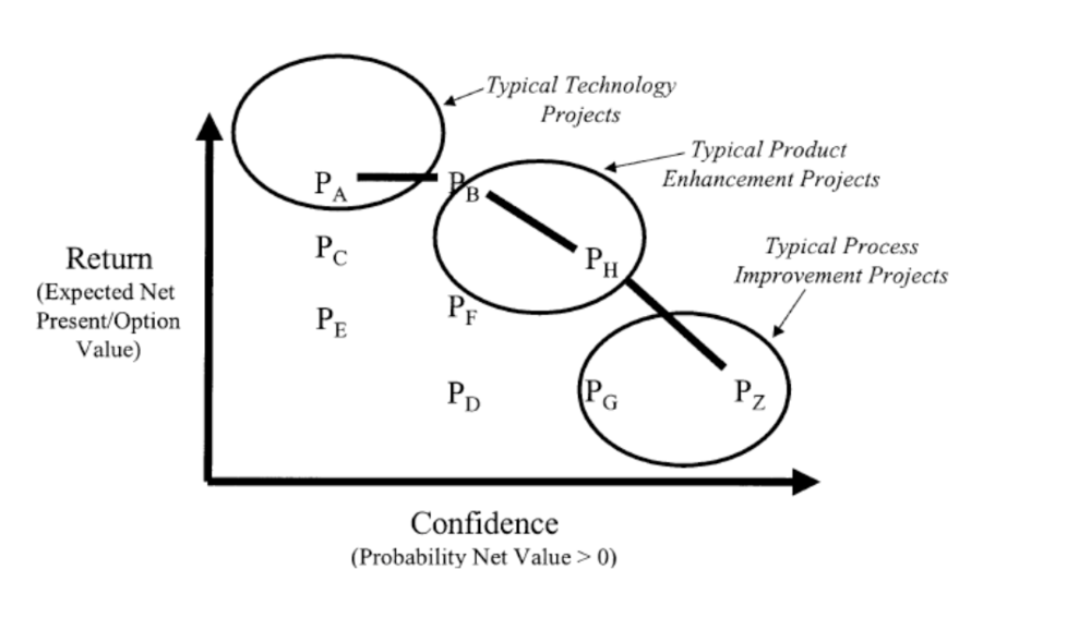 "Source: Rouse, W., and Boff, K. ""Value-Centered R&D Organizations: Ten Principles forCharacterizing, Assessing, and Managing Value."" Systems Engineering. Vol. 7 (2). 2004."