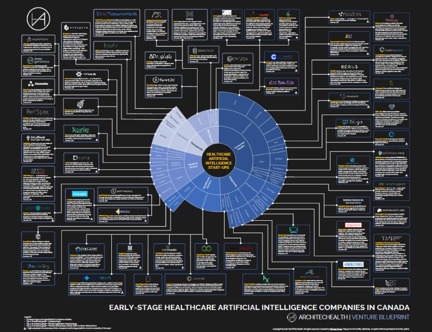 Venture Blueprint: Healthcare AI Start-Ups in Canada