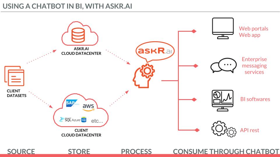 fonctionnement d'un chatbot de business intelligence dans qlik