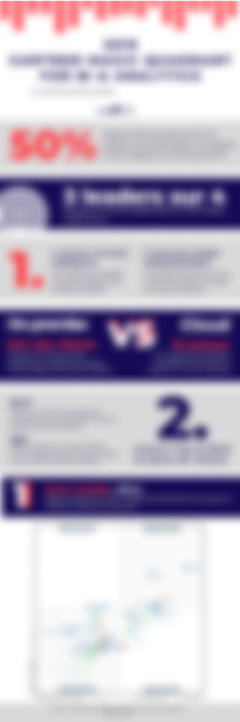 2019 Gartner Magic Quadrant Bi Analytics Infography