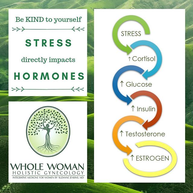 "There is a direct relationship between stress and your hormone levels. Chronic stress can increase insulin levels, making it harder to lose weight; increase testosterone levels causing unwanted hair growth and acne; and increase estrogen levels, causing estrogen dominance symptoms.  Take your stress seriously! Mindful meditation, yoga, or a relaxing bath can be an important TREATMENT for your health problems. In our busy lives, it may feel like we don't have time to ""treat ourselves"". Just like we should be eating a healthy diet and exercising, we need to pay attention to our STRESS levels, and help keep them in check!  #hormonehealth #stress #stressrelief #stressmanagement #holistichealth #holisticgynecology #oberlin #wwhgyn"