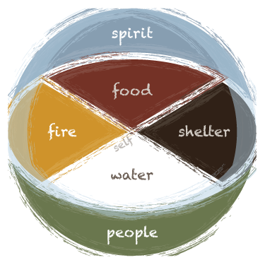 Lakota medicine wheel.png