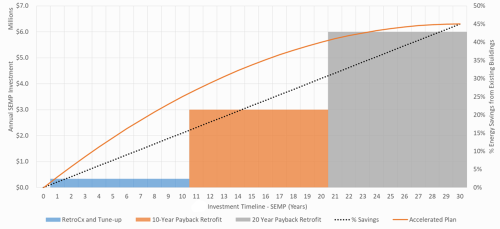 Strategic Energy Management - Accelerated Investment Cycle over 30 years.