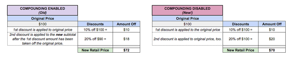 New-Compound-Discount-Calculation.png