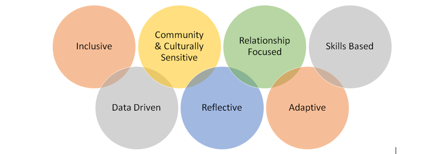 Network Leadership Values.PNG