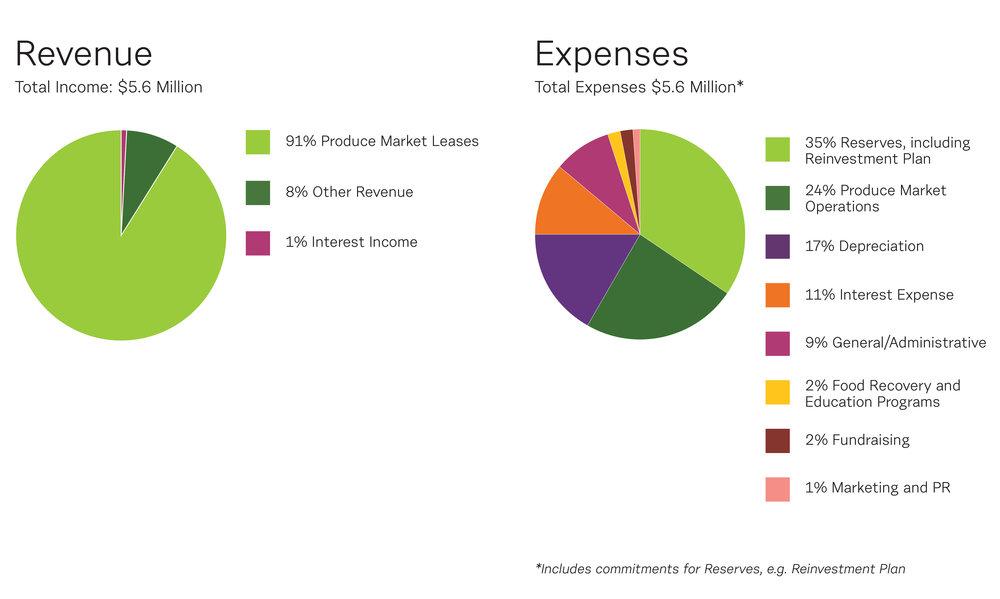 sfm_finances.jpg