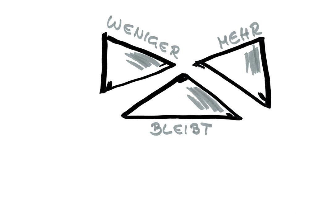 """""""Hiervon etwas weniger, davon bitte mehr – und dieses da, das bleibt."""" - Das dreifache Dreieck beschreibt, an welchen Schrauben man in einer Veränderungssituation drehen möchte – oder eben auch nicht."""
