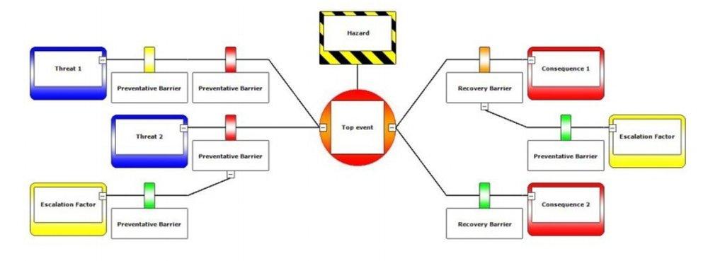 bow tie risk analysis.jpg