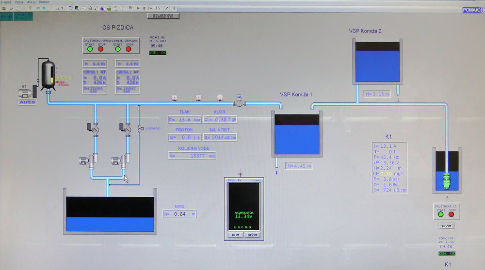 Control panel in Vis Water Management Centre allows engineers to optimize water pumping at all time. Displayed is status of the Pizdica spring (left screen side), pressure, flow and water composition (centre of the screen), and status of main island pumps and reservoirs for consumer distribution (right screen side).