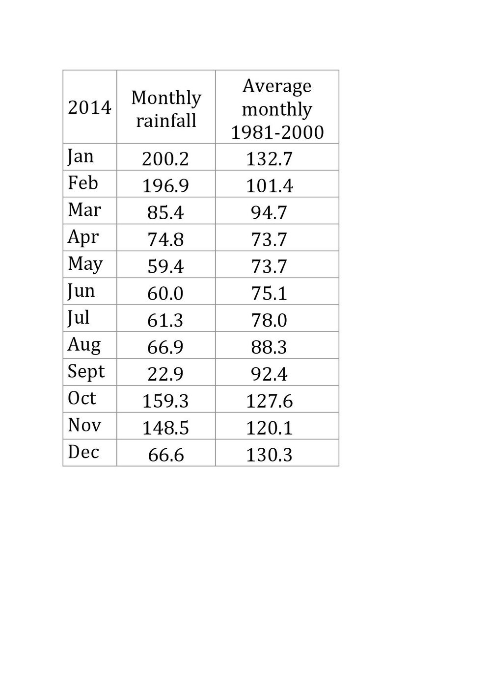 Monthly rainfall on Cape Clear (2014)