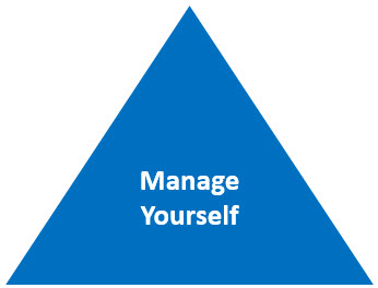 Manage Yourself - While the end goal is to drive the business outcome you need to engage the team in order to have a successful business. And to fully engage the team you need to lead yourself well.What drives full engagement? Leadership. People are watching you all the time. What are they watching for? How you lead yourself. People make a decision on a daily basis on how engaged they will be with you based on your level of influence with them individually. How you lead you determines what they see.