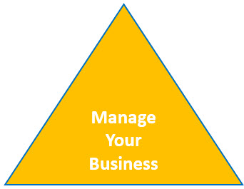 Manage Your Business - Managing the business is what it is all about! You must understand the health of your business and know what levers to pull to take your business to the next level.You must increase individual contribution of every person on the team, as well as increase their individual effectiveness. You must leverage every resource in order to deliver outcomes your business has committed to deliver.