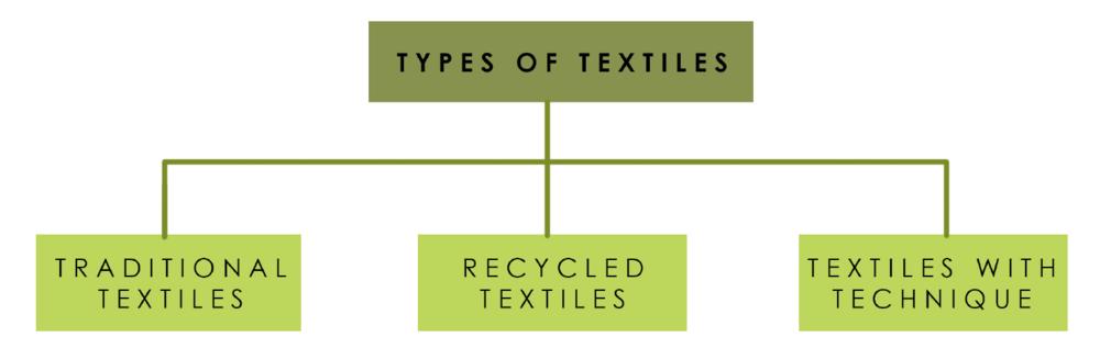 Darshini Shah Types of Textiles