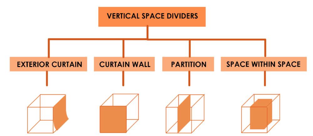 Darshini Shah Vertical Space dividers