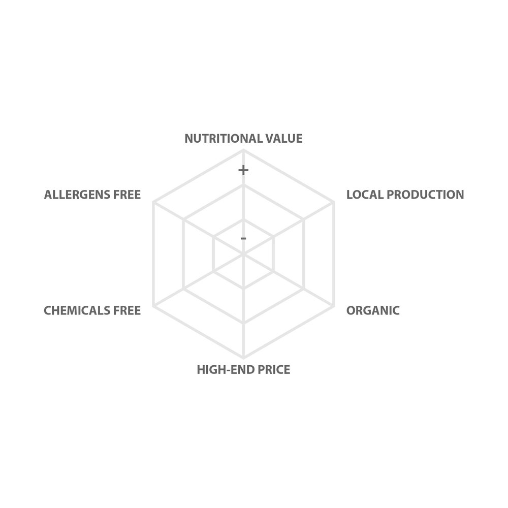 Hexagonal model - The hexagonal model is a framework based on which the quality of each product is rated.Depending on the food product, each vertex acts as a scale for the nutrient. As the scale goes towards the outside, the quality of product goes higher.