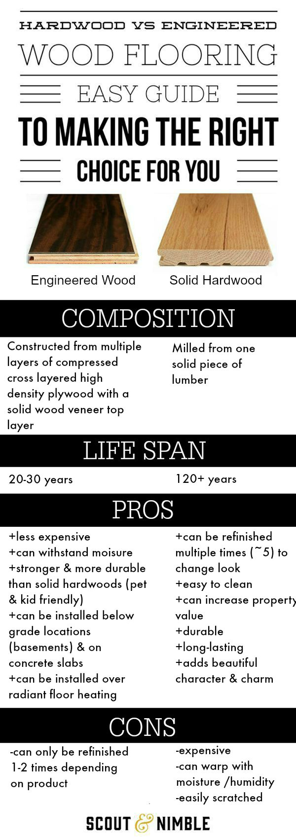 Solid-versus-Engineered-Wood-Floors-Infographic-Comparison-Scout-Nimble.jpg