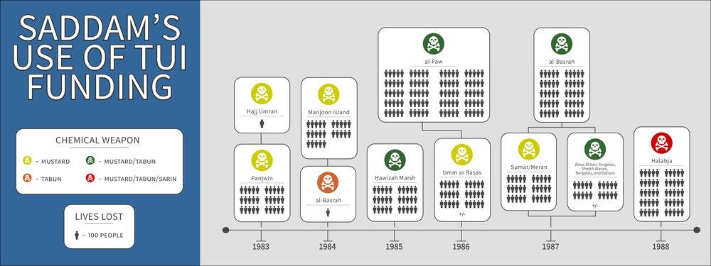 Saddam_TUI_Infograph.jpg