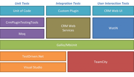 CRM testing.png