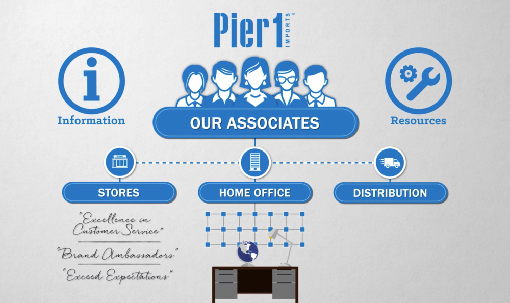 A grab from our animation explaining company structure.