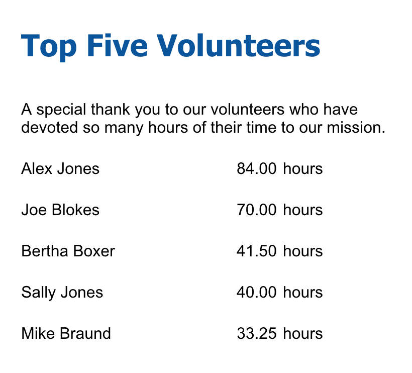 Voila! - When we load the form in a browser, we will see the top five volunteers listed in order of hours volunteered. Feel free to add columns of data or additional criteria to the pre-fill connector to adjust this base template. You can also check out Form Assembly's Publishing Options to find out how to add this component to your website.