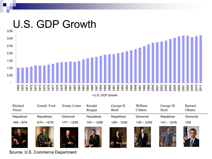 GDP-growth-by-president.png
