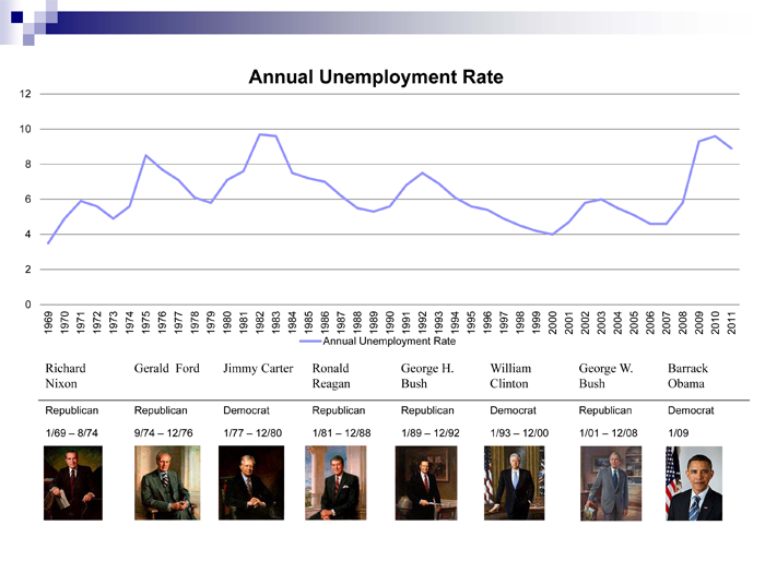 Unemployment-rate-by-president.png