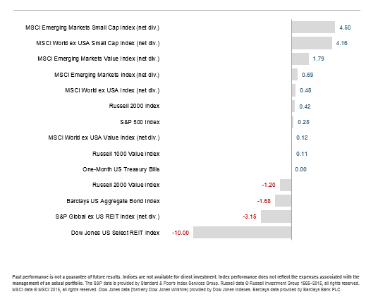 2015-07-10_Q2_world_indices_footnote.png