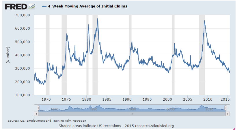 2015-07-01_Jobless_claims_4wkavg_graph.png