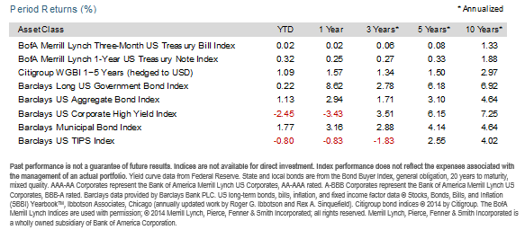 2015-10-12_DFA_fixed_indices.png