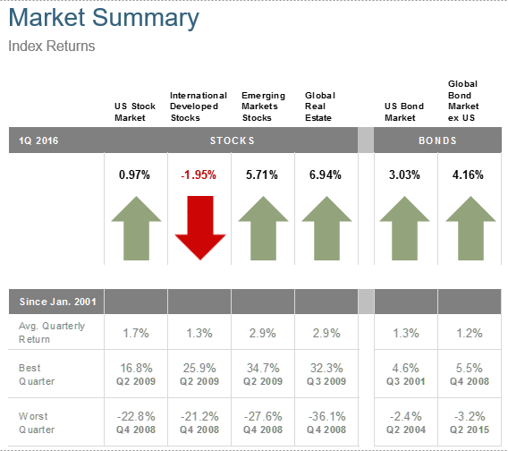 2016_Q1_Market_Summary.png