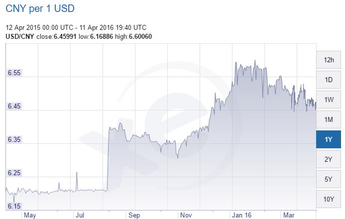 CNY per USD.png