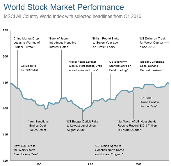 world market and news Q1.png