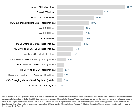 2017-01-06 Pic6_2016_Asset_class_returns (1).png