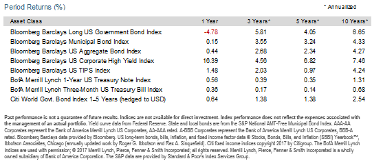 5_2017-04-09_fixed_income_returns.png