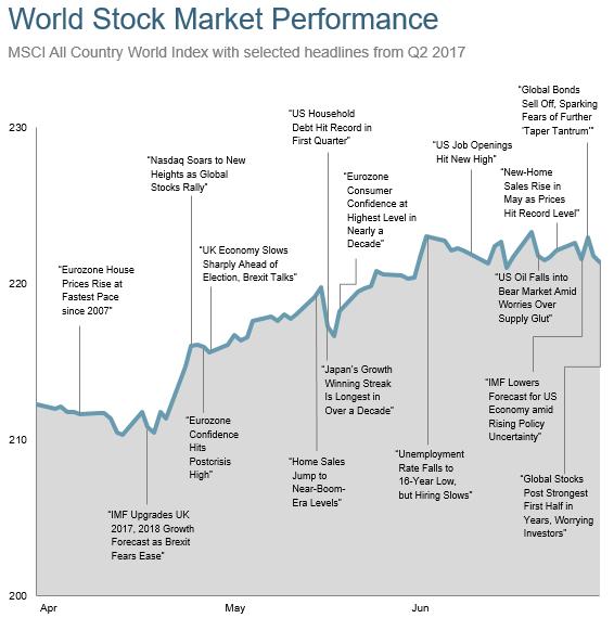 5_World_market_news_Q2_graph.png