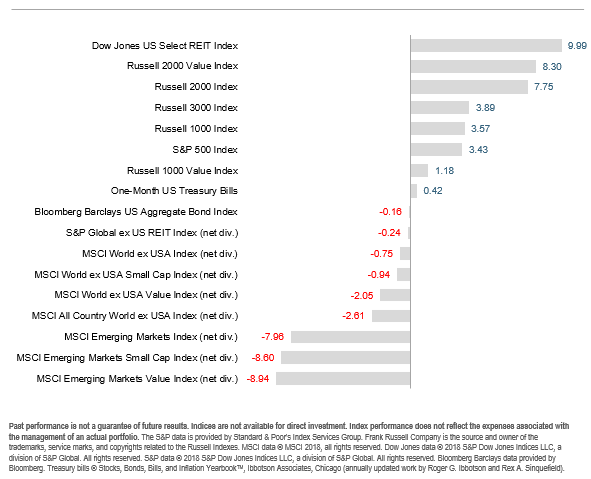 2018-07-06_3_Asset_class_results.png