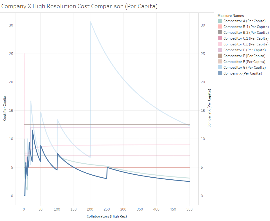 Competitor Pricing Analysis (Per Capita) (2).png