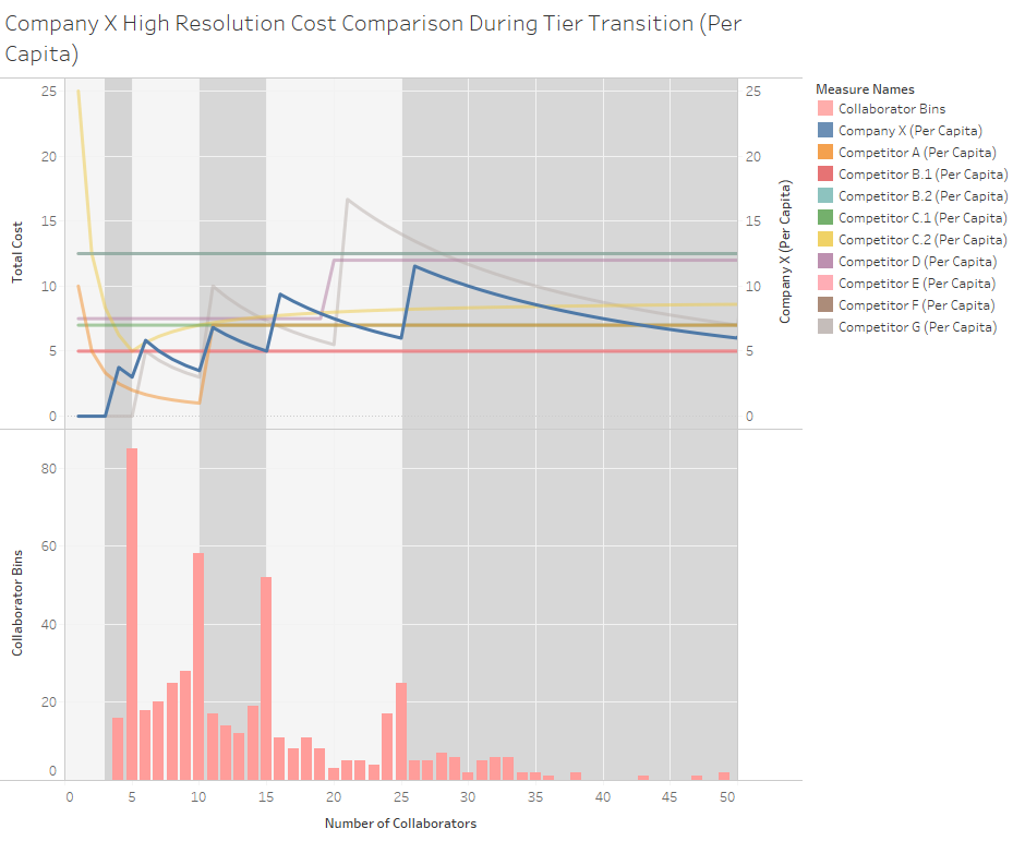 Competitor Pricing Analysis (Per Capita) 1.png
