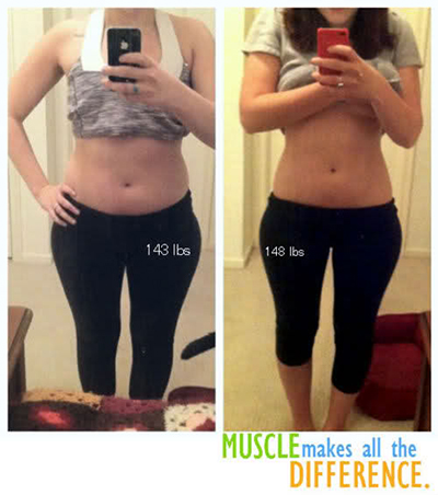 Weigh more but smaller?!!? How the?? Muscle weighs more, but takes up less room!