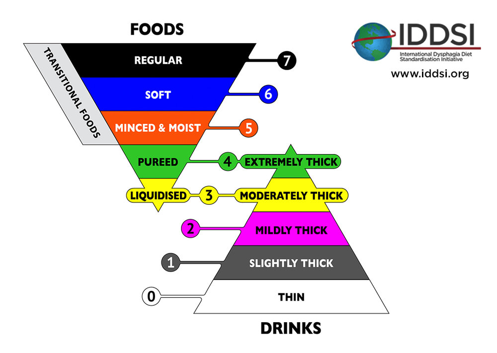 IDDSI Framework.jpg